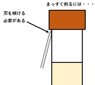 両刃でタップの側面を削る場合、刃を傾ける必要がある