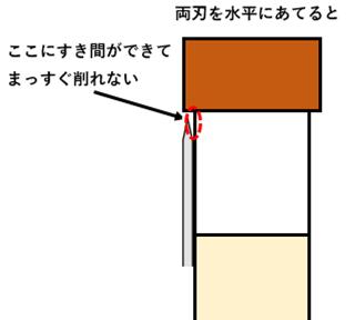 両刃でタップの側面を削る場合、水平ではだめ