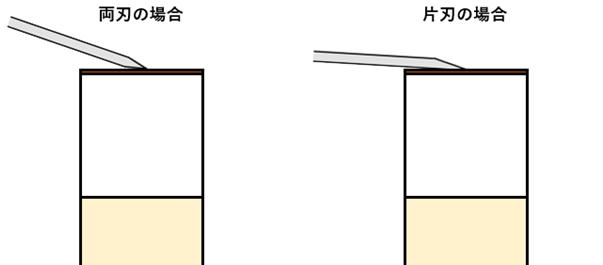 両刃と片刃の先角の水平出しの違い
