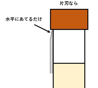 片刃でタップの側面を削る場合、水平にあてるだけ