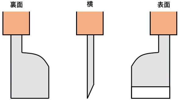片刃の革包丁の場合