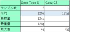 シャフトの重さの個体差12