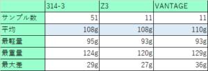 シャフトの重さの個体差1