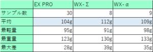 シャフトの重さの個体差3