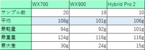 シャフトの重さの個体差4