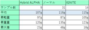 シャフトの重さの個体差5