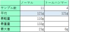 シャフトの重さの個体差9