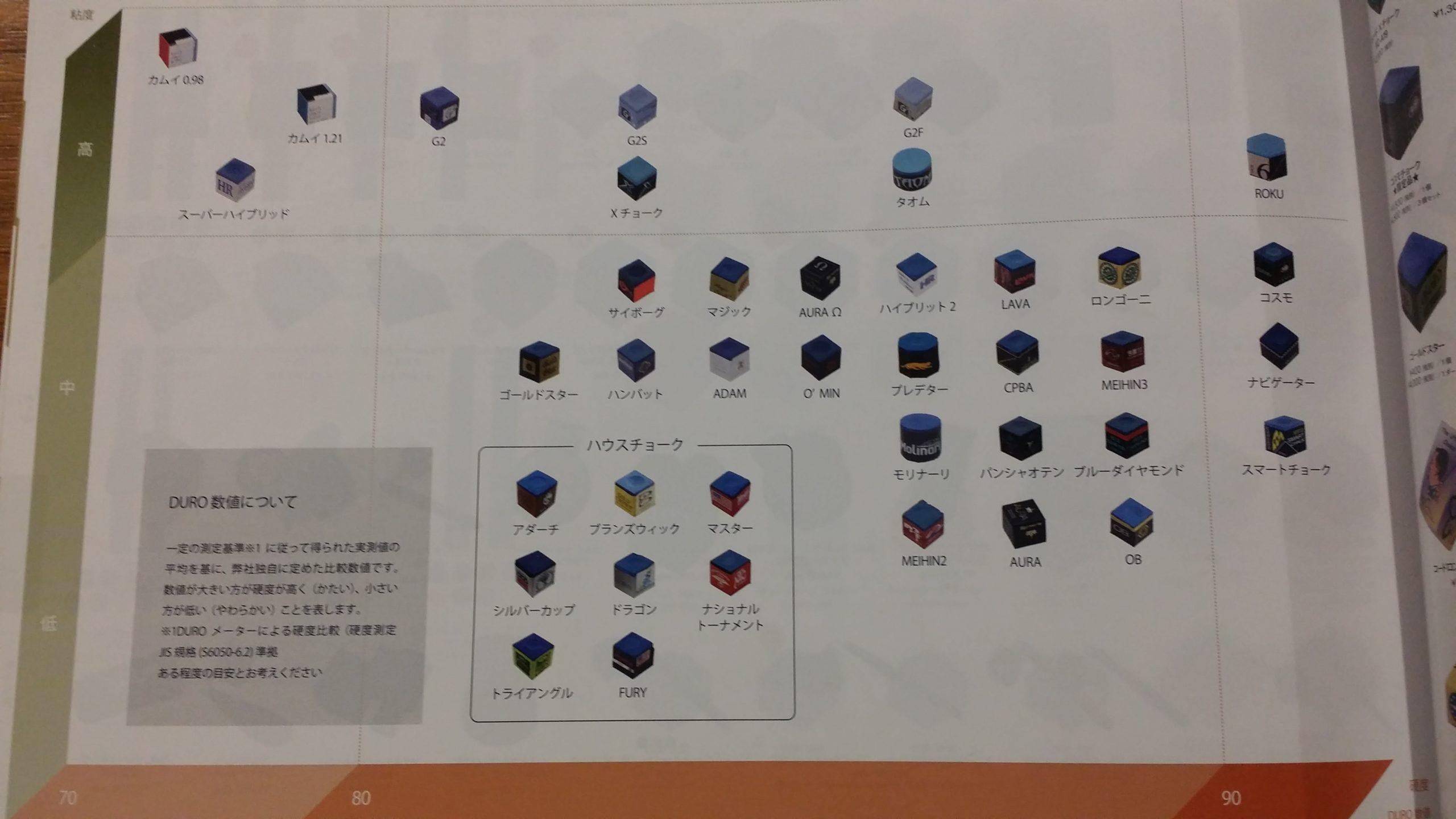 ビリヤードチョークの硬度と粘度の比較表