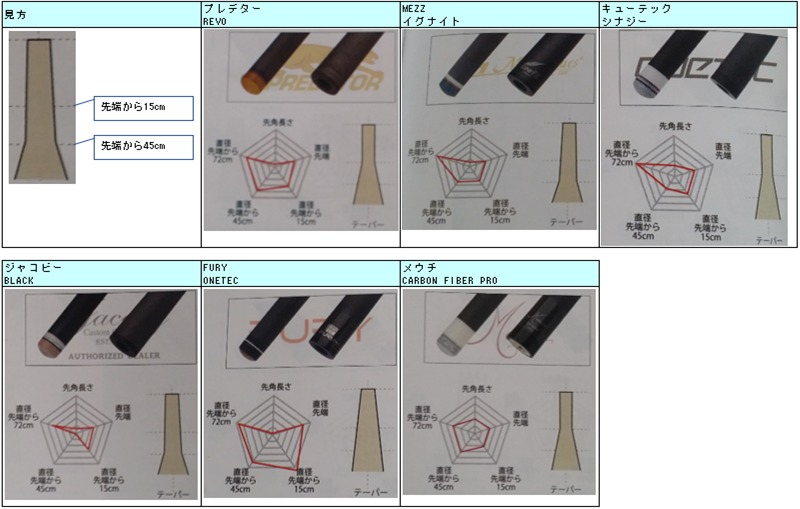 カーボンシャフトのテーパー比較(ニューアートカタログ)