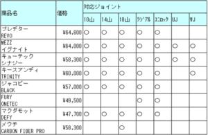 カーボンシャフトテーパーの価格と対応ジョイント比較