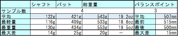 アダムMB-2の個体差