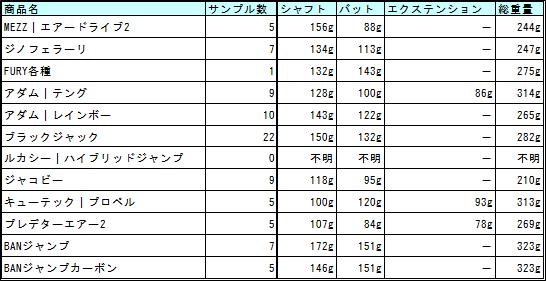 ジャンプキューの重さを比較