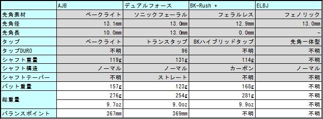 ジャンプ&ブレイクキューのジャンプスペック比較