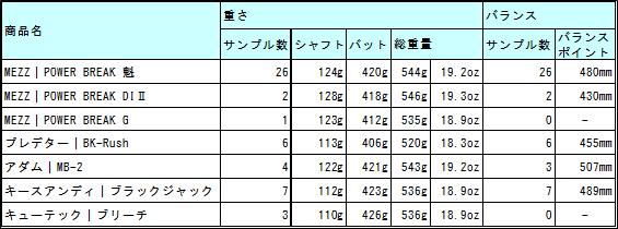 ブレイクキューの重さ比較